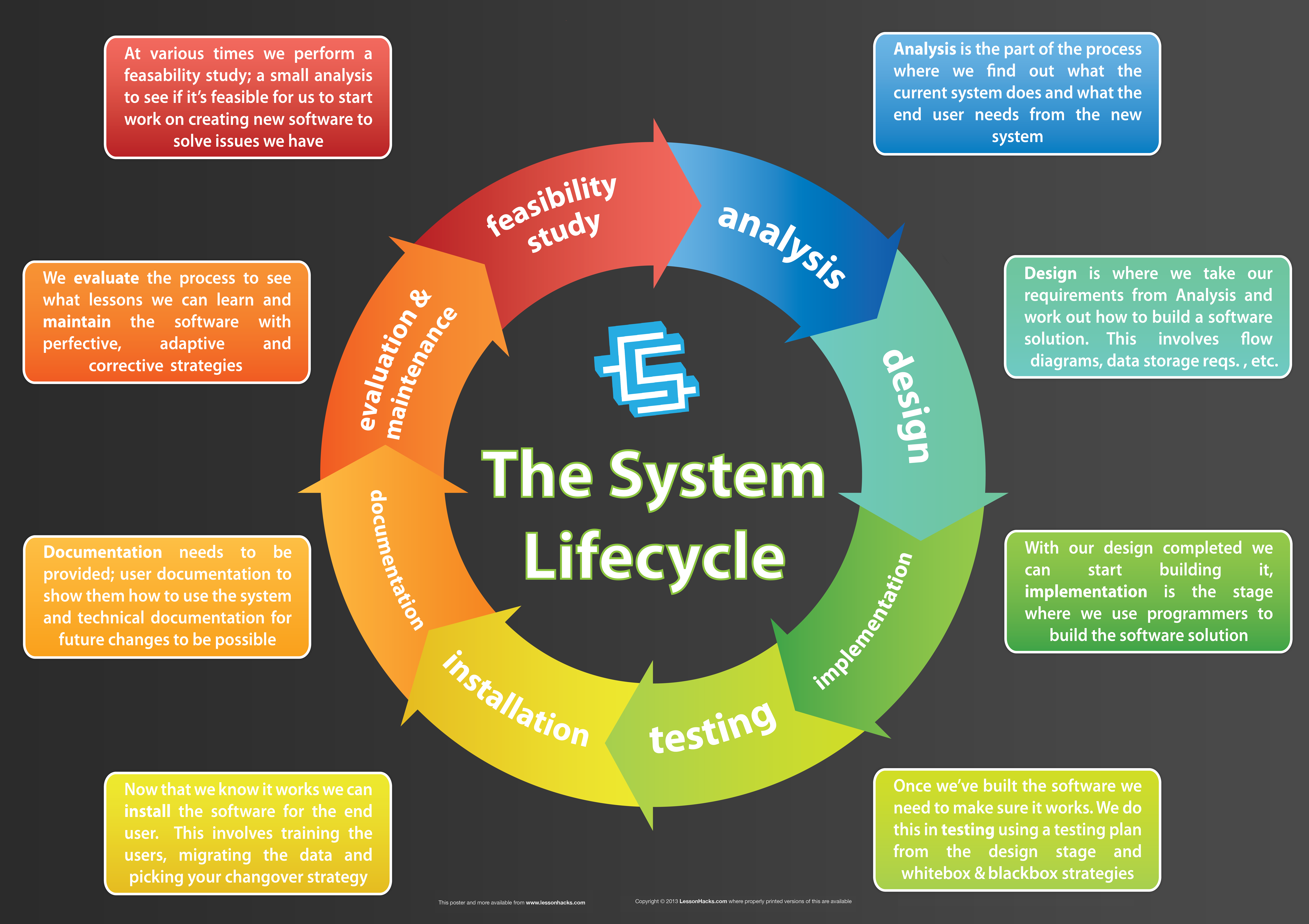 basic software development life cycle