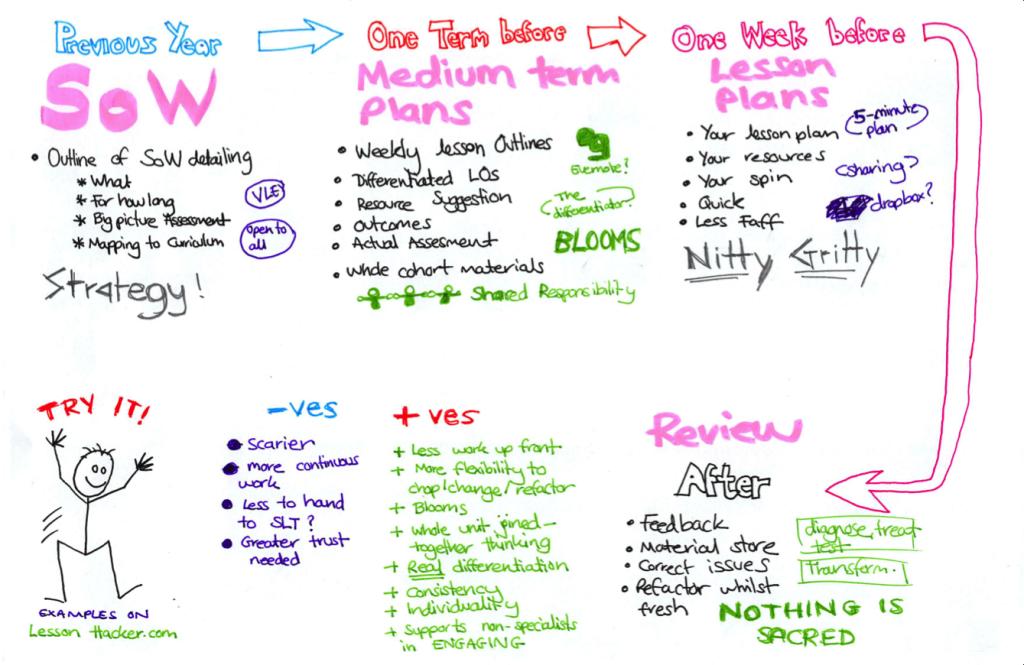Four part lesson planning presentation document